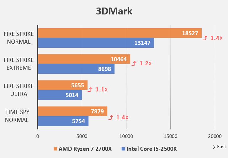 3DMarkベンチマーク(Intel Core i5-2500KとAMD Ryzen 7 2700Xの比較)