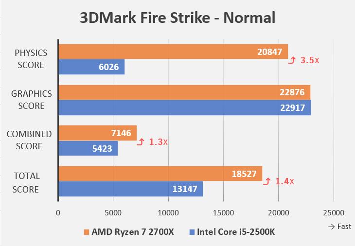 3DMarkベンチマーク Fire Strike-Normalの詳細(Intel Core i5-2500KとAMD Ryzen 7 2700Xの比較)