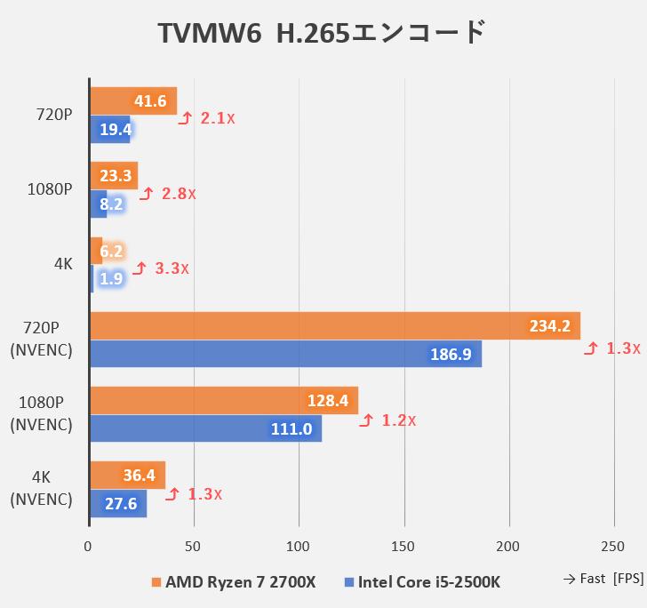 TMPGEnc Video Mastering Works 6でのH.265ベンチマーク(Intel Core i5-2500KとAMD Ryzen 7 2700Xの比較)