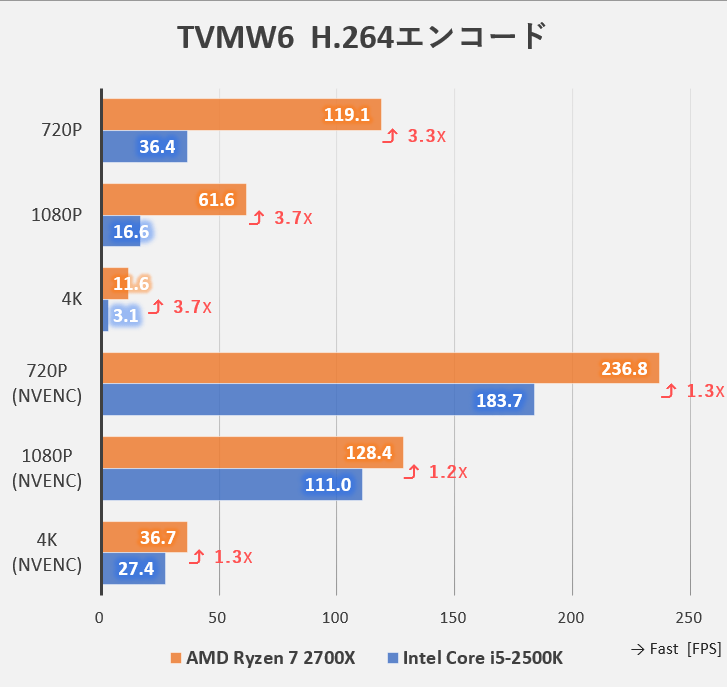 TMPGEnc Video Mastering Works 6でのH.264ベンチマーク(Intel Core i5-2500KとAMD Ryzen 7 2700Xの比較)
