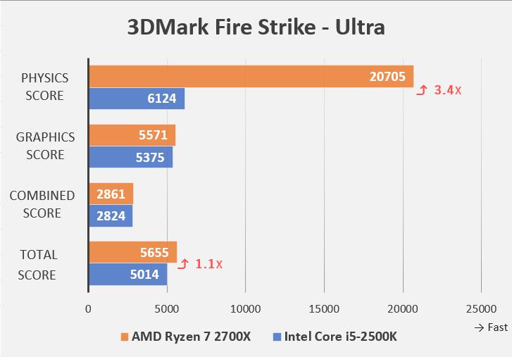 3DMarkベンチマーク Fire Strike-Ultraの詳細(Intel Core i5-2500KとAMD Ryzen 7 2700Xの比較)