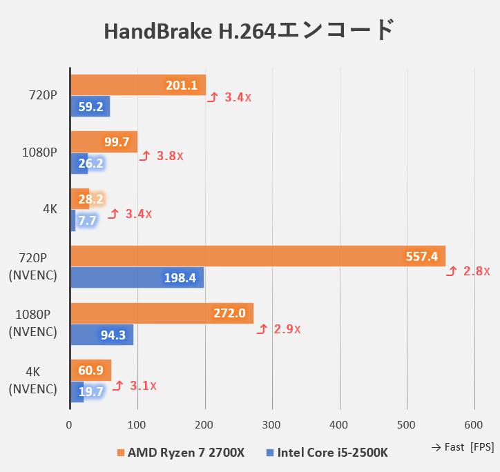 HandBrakeでのH.264ベンチマーク(Intel Core i5-2500KとAMD Ryzen 7 2700Xの比較)